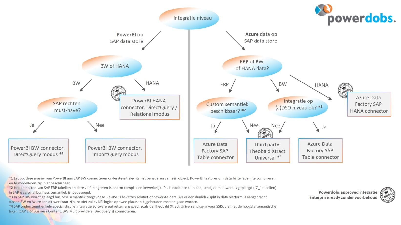 Beslisboom SAP - Azure en Power BI integratie